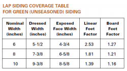 Lap Siding Coverage Table