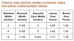 Coverage table for Cedar Tongue & Groove