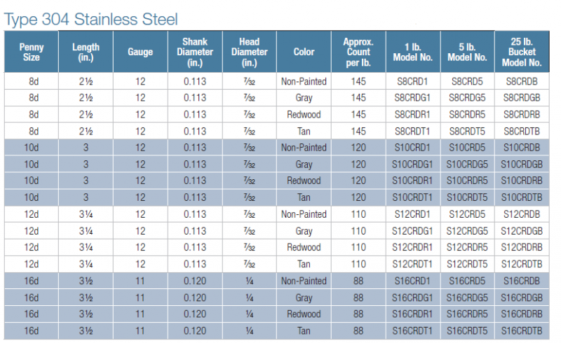 Cedar Decking Nails come in 3 different colors.  This is the 304 Stainless Steel sizing chart.