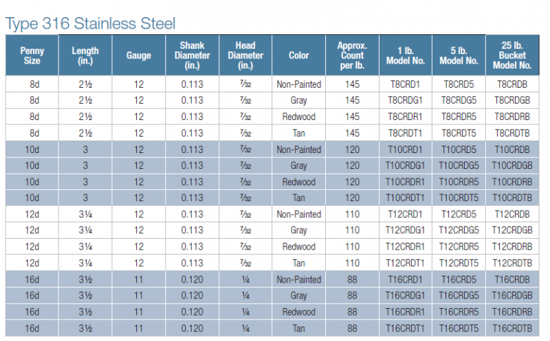 Cedar Decking Nails come in 3 different colors.  This is the 316 Stainless Steel sizing chart.