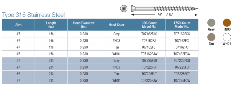 Choose Type 316 stainless steel for seaside applications and superior corrosion resistance.